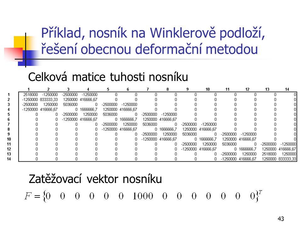 43 Příklad, nosník na Winklerově podloží, řešení obecnou deformační metodou Celková matice tuhosti nosníku Zatěžovací vektor nosníku