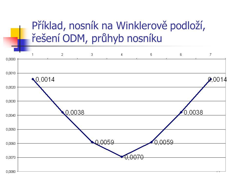 44 Příklad, nosník na Winklerově podloží, řešení ODM, průhyb nosníku