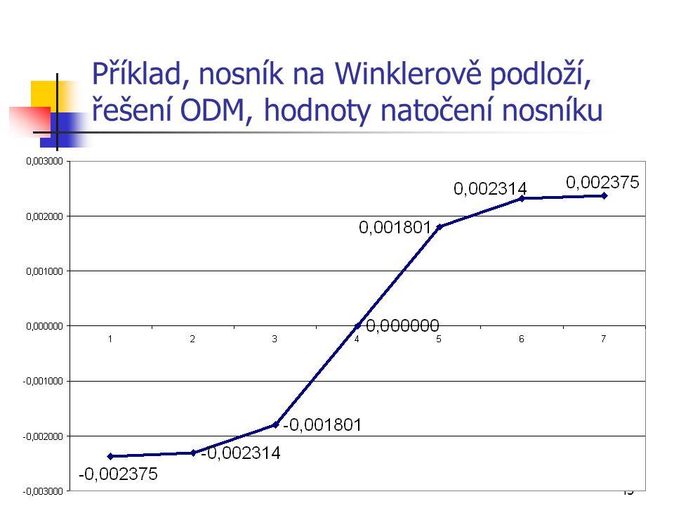 45 Příklad, nosník na Winklerově podloží, řešení ODM, hodnoty natočení nosníku