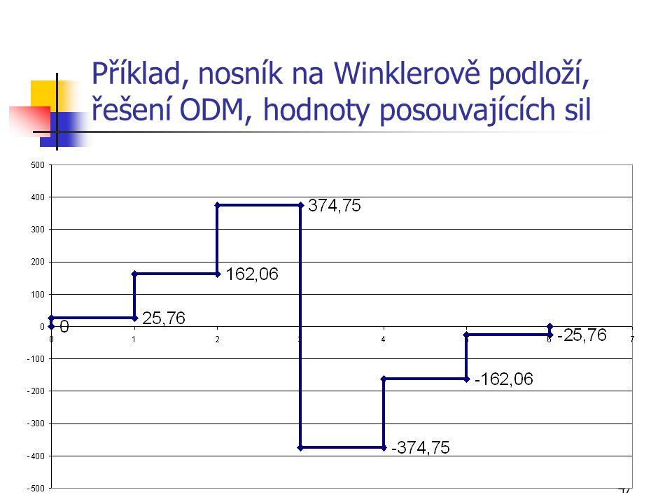 47 Příklad, nosník na Winklerově podloží, řešení ODM, hodnoty posouvajících sil