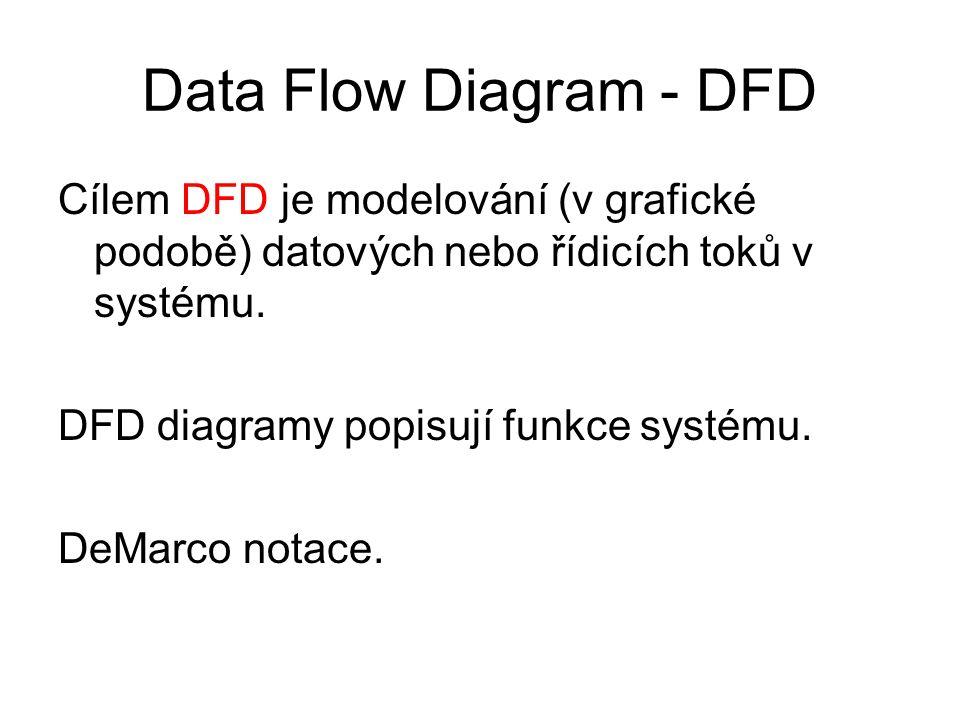 Data Flow Diagram - DFD Cílem DFD je modelování (v grafické podobě) datových nebo řídicích toků v systému. DFD diagramy popisují funkce systému. DeMar