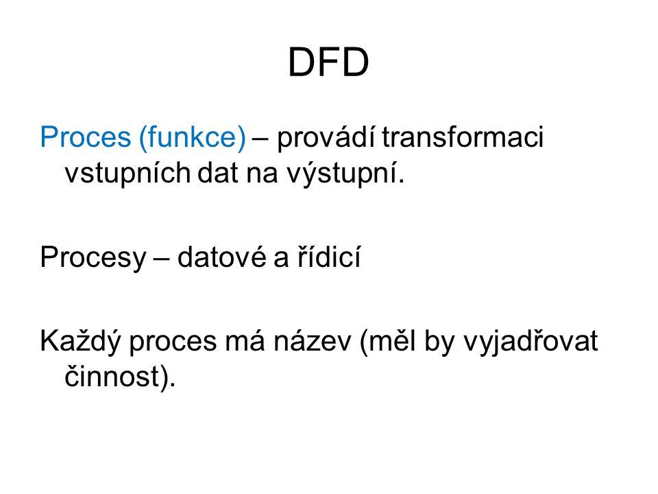 DFD Proces (funkce) – provádí transformaci vstupních dat na výstupní. Procesy – datové a řídicí Každý proces má název (měl by vyjadřovat činnost).