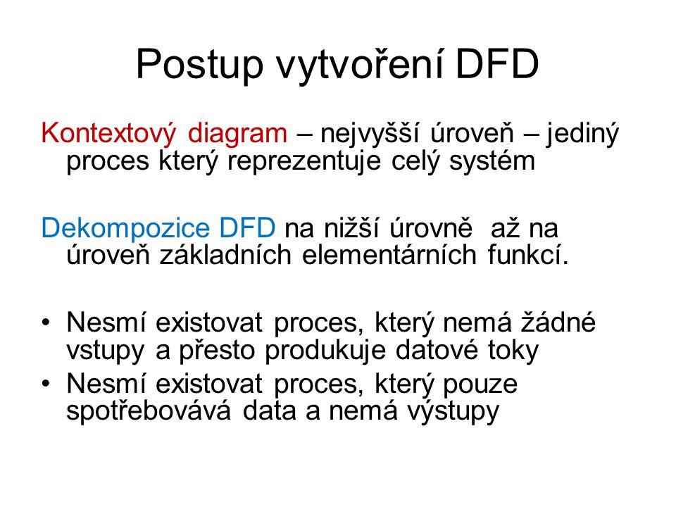 Postup vytvoření DFD Kontextový diagram – nejvyšší úroveň – jediný proces který reprezentuje celý systém Dekompozice DFD na nižší úrovně až na úroveň