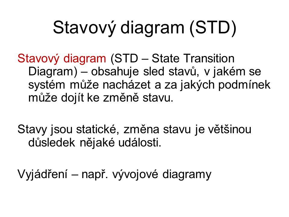 Stavový diagram (STD) Stavový diagram (STD – State Transition Diagram) – obsahuje sled stavů, v jakém se systém může nacházet a za jakých podmínek můž