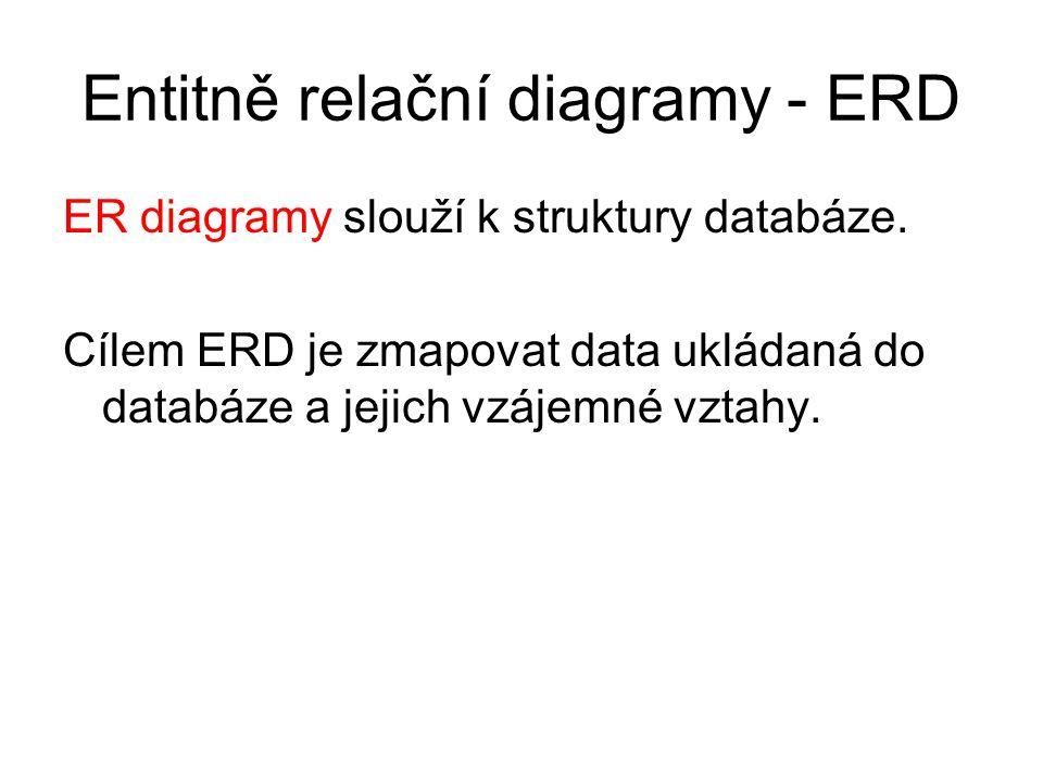 Datové modelování - ERD Entita Atribut Relace – vztah mezi dvěma entitami Kardinalita vztahu – mocnost vztahu mezi entitami: 1:1, 1:N, N:1, M:N Vztah je informace, kterou si systém musí pamatovat, nelze ji odvodit.