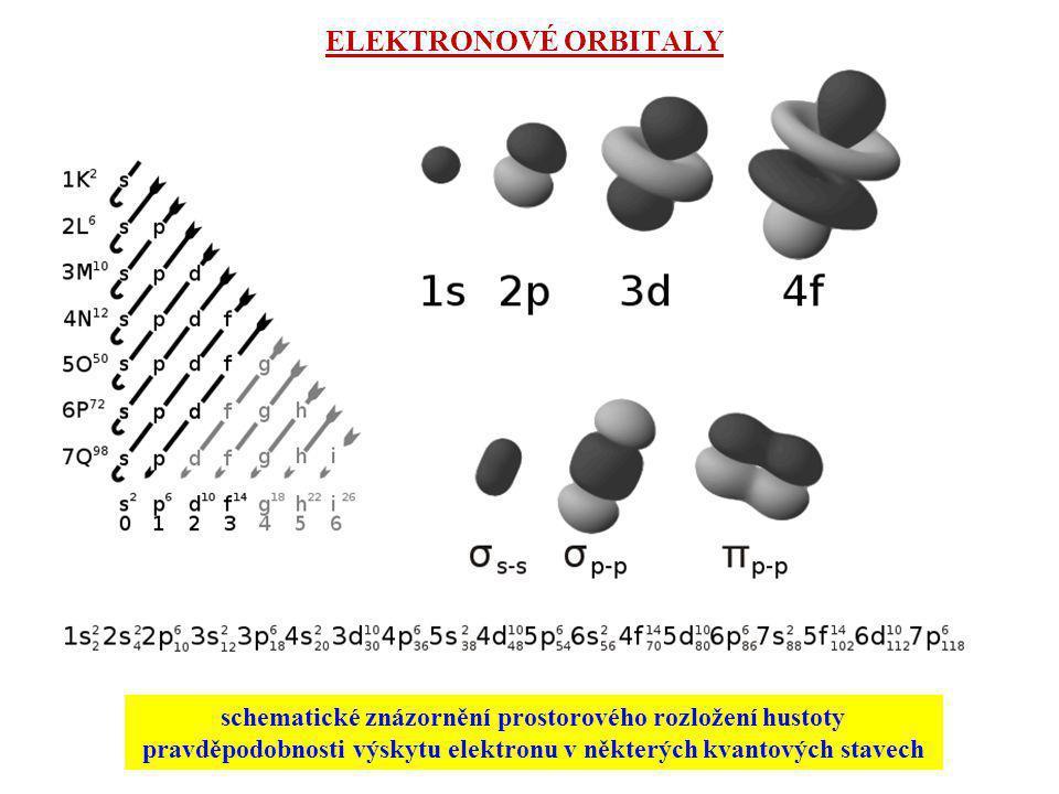 ELEKTRONOVÉ ORBITALY schematické znázornění prostorového rozložení hustoty pravděpodobnosti výskytu elektronu v některých kvantových stavech