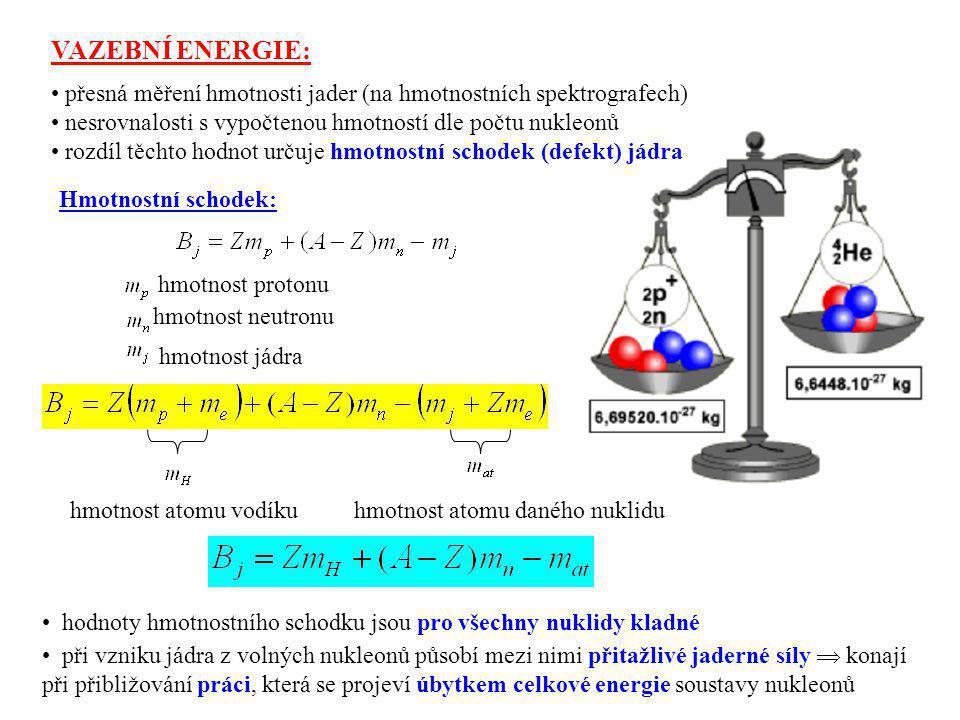 VAZEBNÍ ENERGIE: přesná měření hmotnosti jader (na hmotnostních spektrografech) nesrovnalosti s vypočtenou hmotností dle počtu nukleonů rozdíl těchto