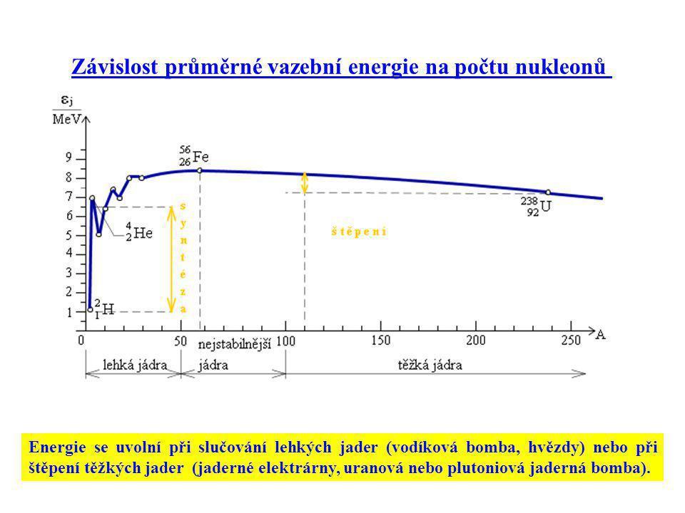 Závislost průměrné vazební energie na počtu nukleonů Energie se uvolní při slučování lehkých jader (vodíková bomba, hvězdy) nebo při štěpení těžkých j