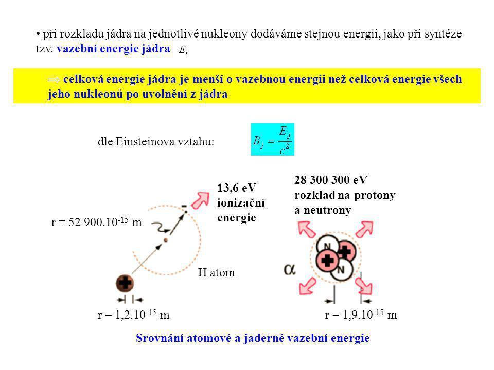 při rozkladu jádra na jednotlivé nukleony dodáváme stejnou energii, jako při syntéze tzv. vazební energie jádra  celková energie jádra je menší o vaz