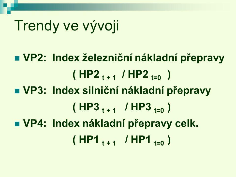 Trendy ve vývoji VP2: Index železniční nákladní přepravy ( HP2 t + 1 / HP2 t=0 ) VP3: Index silniční nákladní přepravy ( HP3 t + 1 / HP3 t=0 ) VP4: Index nákladní přepravy celk.