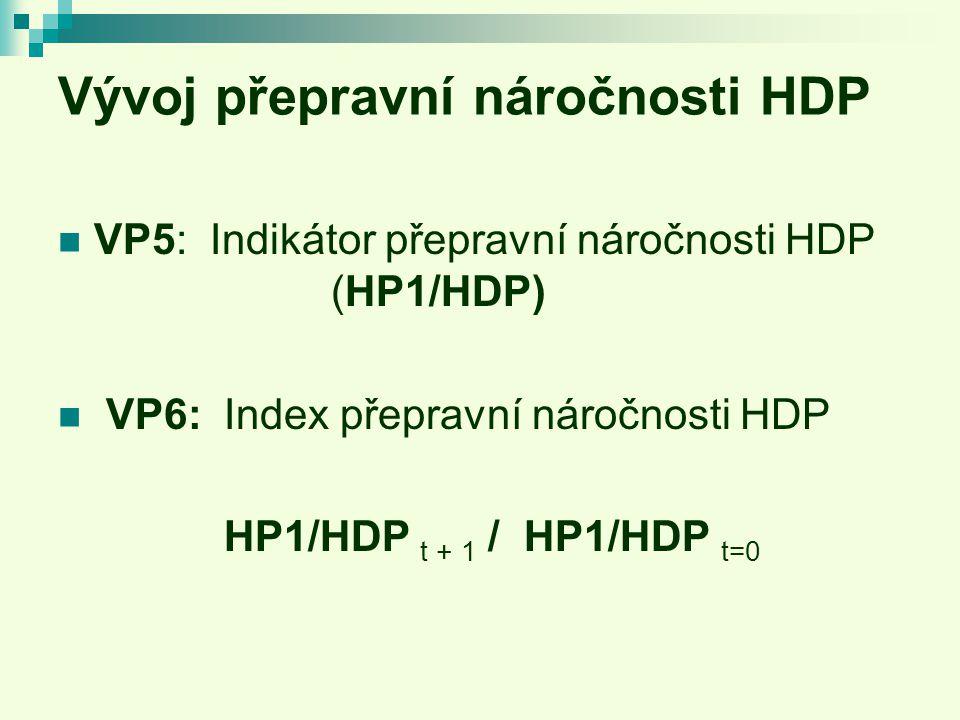Vývoj přepravní náročnosti HDP VP5: Indikátor přepravní náročnosti HDP (HP1/HDP) VP6: Index přepravní náročnosti HDP HP1/HDP t + 1 / HP1/HDP t=0