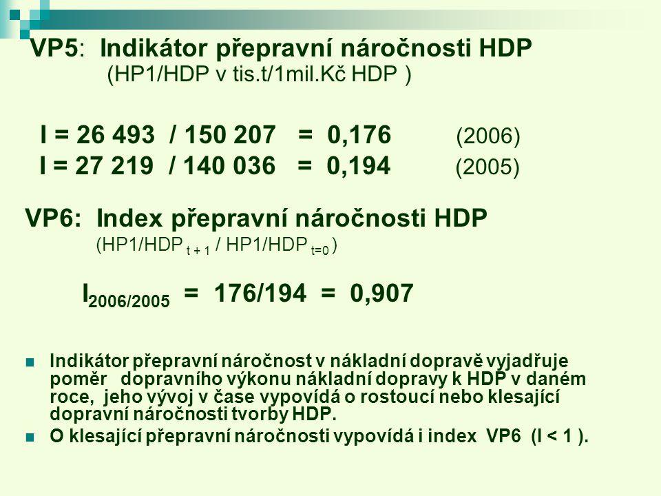 VP5: Indikátor přepravní náročnosti HDP (HP1/HDP v tis.t/1mil.Kč HDP ) I = 26 493 / 150 207 = 0,176 (2006) I = 27 219 / 140 036 = 0,194 (2005) VP6: Index přepravní náročnosti HDP (HP1/HDP t + 1 / HP1/HDP t=0 ) I 2006/2005 = 176/194 = 0,907 Indikátor přepravní náročnost v nákladní dopravě vyjadřuje poměr dopravního výkonu nákladní dopravy k HDP v daném roce, jeho vývoj v čase vypovídá o rostoucí nebo klesající dopravní náročnosti tvorby HDP.