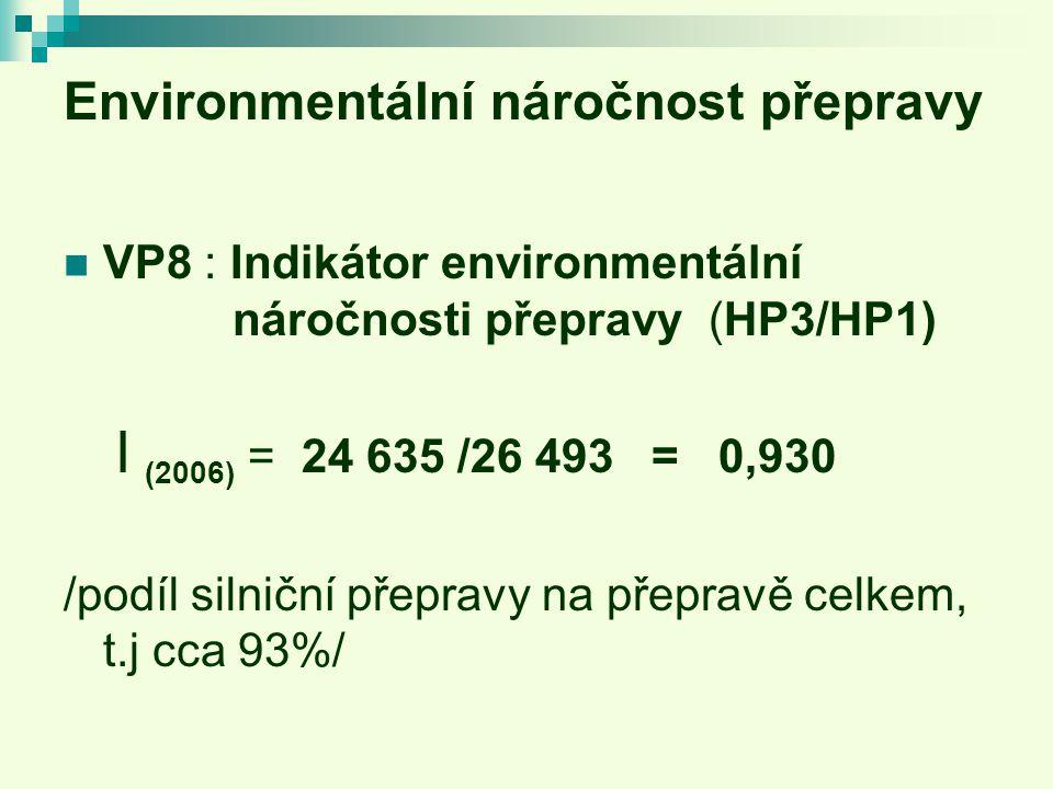 Environmentální náročnost přepravy VP8 : Indikátor environmentální náročnosti přepravy (HP3/HP1) I (2006) = 24 635 /26 493 = 0,930 /podíl silniční přepravy na přepravě celkem, t.j cca 93%/