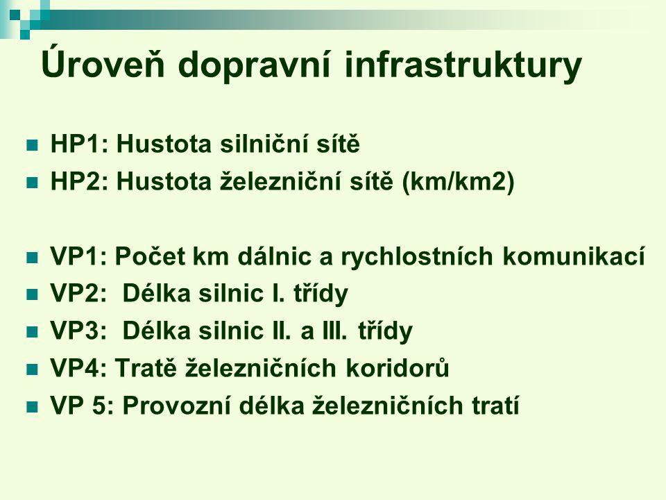 Úroveň dopravní infrastruktury HP1: Hustota silniční sítě HP2: Hustota železniční sítě (km/km2) VP1: Počet km dálnic a rychlostních komunikací VP2: Délka silnic I.