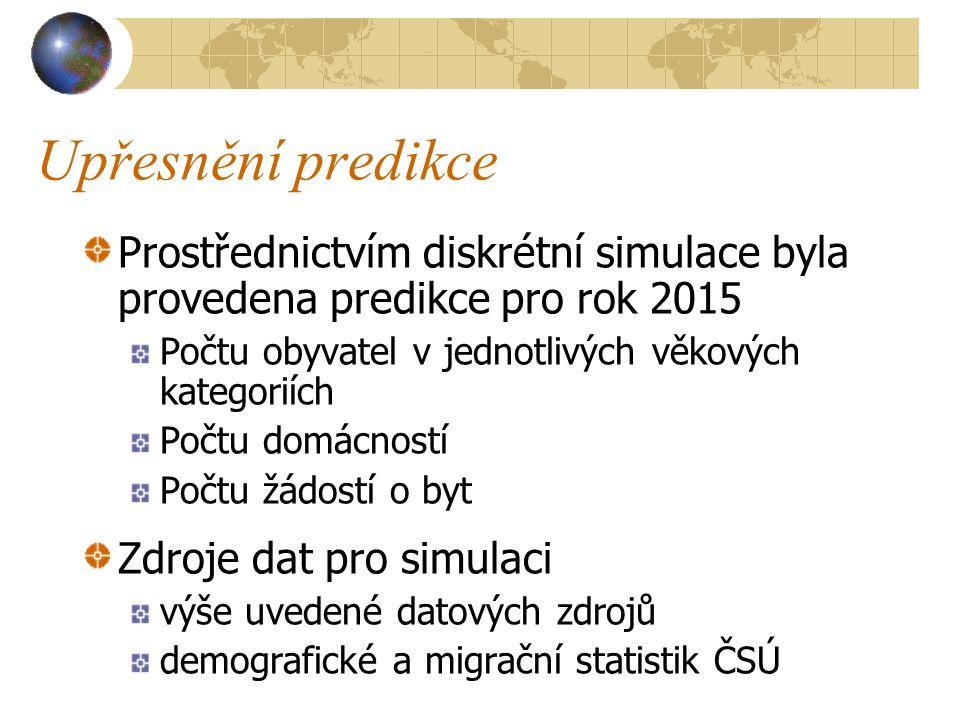 Upřesnění predikce Prostřednictvím diskrétní simulace byla provedena predikce pro rok 2015 Počtu obyvatel v jednotlivých věkových kategoriích Počtu domácností Počtu žádostí o byt Zdroje dat pro simulaci výše uvedené datových zdrojů demografické a migrační statistik ČSÚ