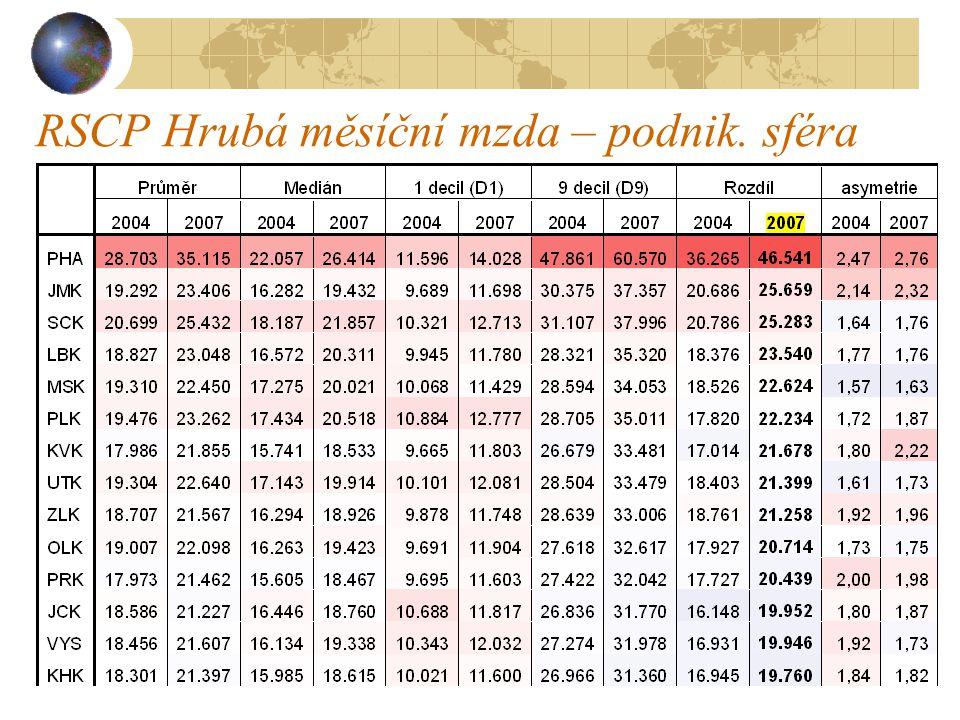 RSCP Hrubá měsíční mzda – podnik. sféra