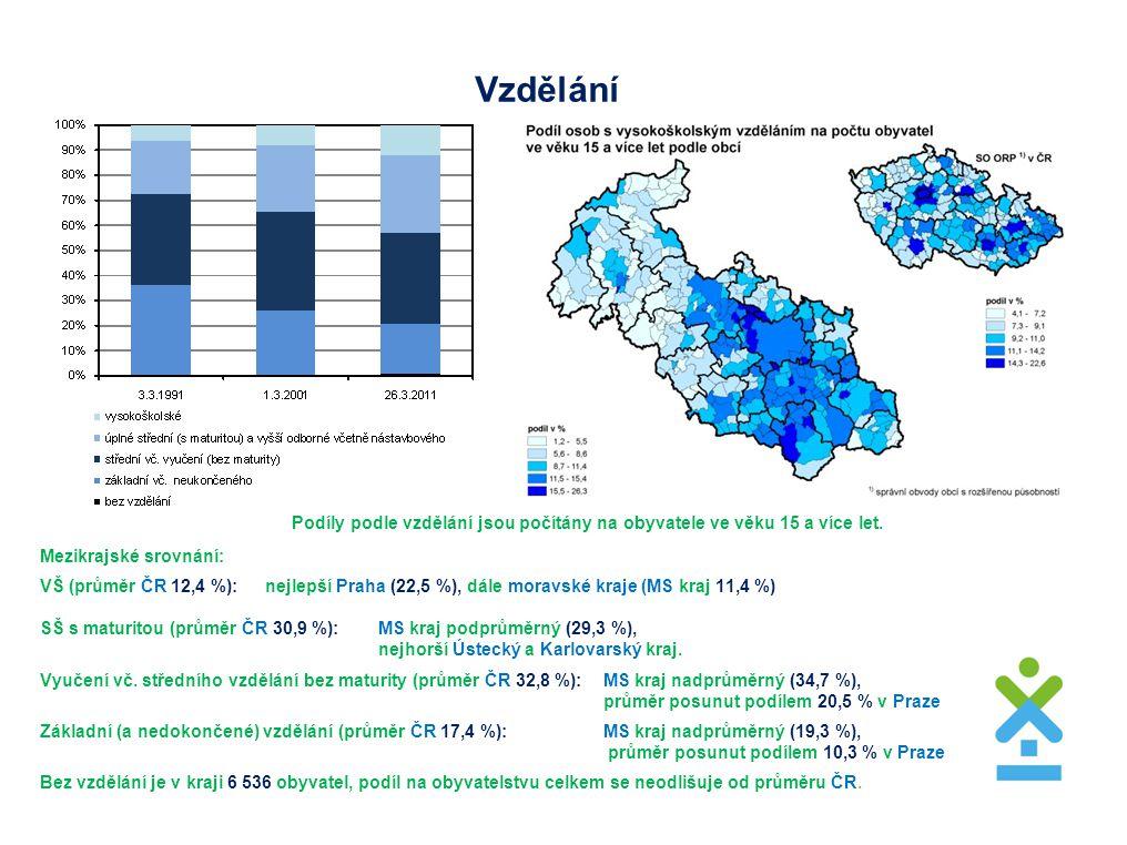 Vzdělání Mezikrajské srovnání: VŠ (průměr ČR 12,4 %): nejlepší Praha (22,5 %), dále moravské kraje (MS kraj 11,4 %) SŠ s maturitou (průměr ČR 30,9 %): MS kraj podprůměrný (29,3 %), nejhorší Ústecký a Karlovarský kraj.