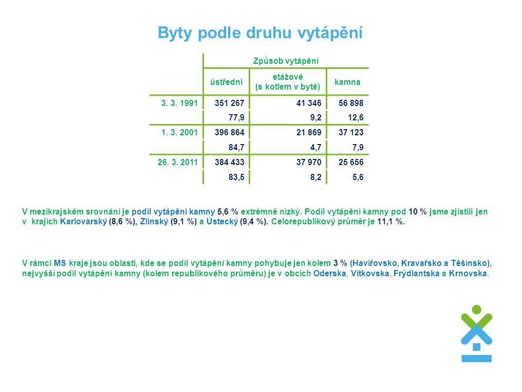 Byty podle druhu vytápění V mezikrajském srovnání je podíl vytápění kamny 5,6 % extrémně nízký. Podíl vytápění kamny pod 10 % jsme zjistili jen v_kraj