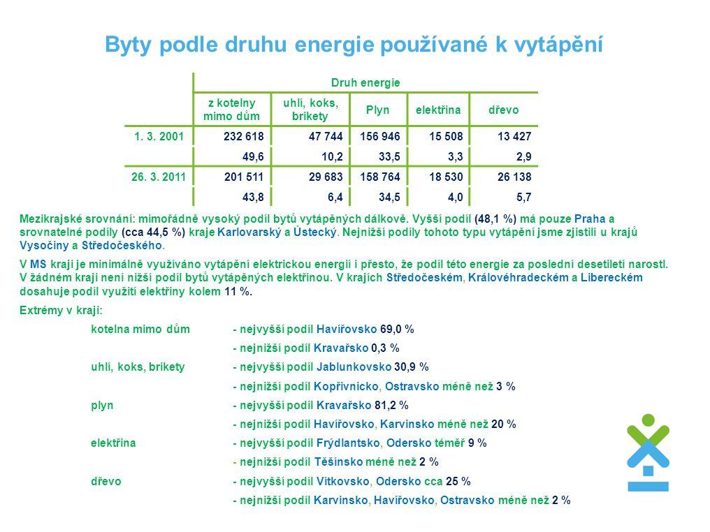 Byty podle druhu energie používané k vytápění Mezikrajské srovnání: mimořádně vysoký podíl bytů vytápěných dálkově.