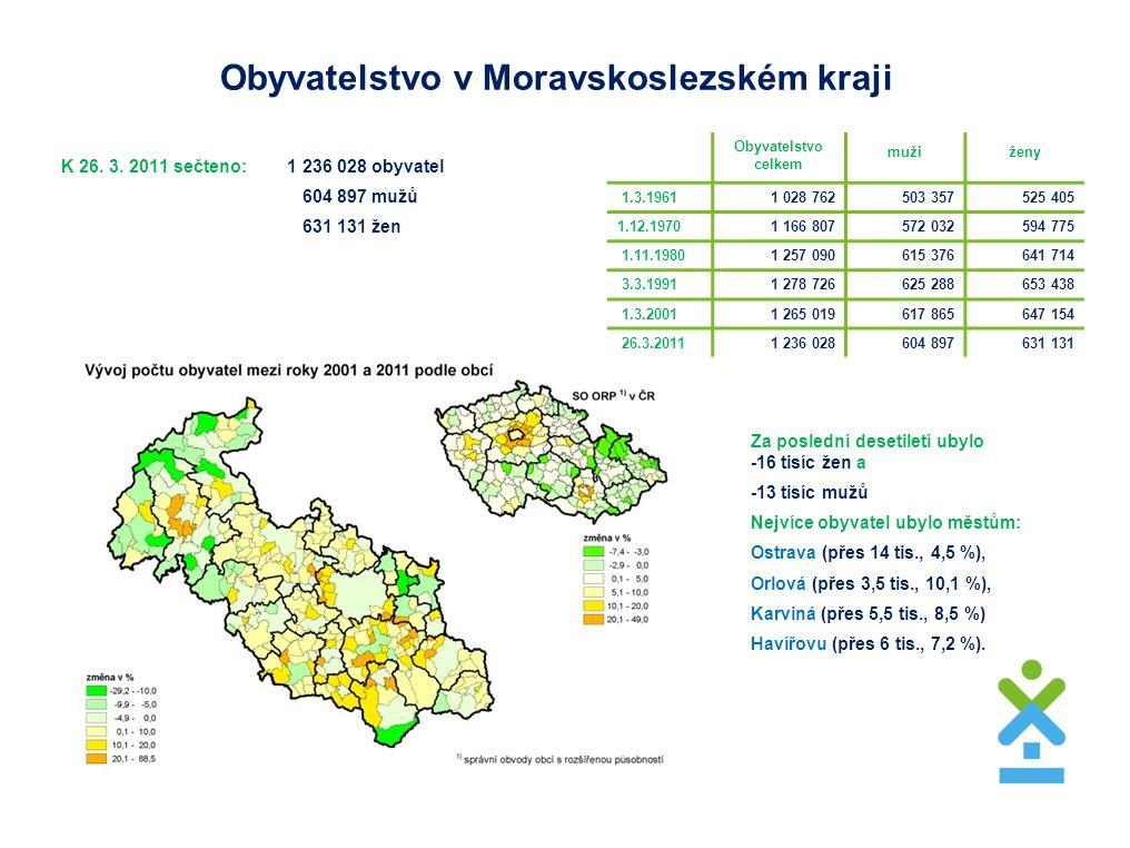 Obyvatelstvo v Moravskoslezském kraji K 26. 3. 2011 sečteno: 1 236 028 obyvatel 604 897 mužů 631 131 žen Za poslední desetiletí ubylo -16 tisíc žen a