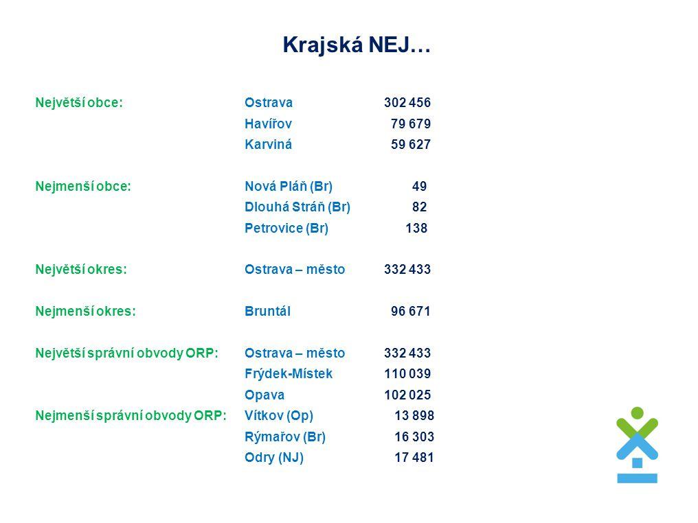 Krajská NEJ… Největší obce: Ostrava 302 456 Havířov 79 679 Karviná 59 627 Nejmenší obce: Nová Pláň (Br) 49 Dlouhá Stráň (Br) 82 Petrovice (Br) 138 Nej