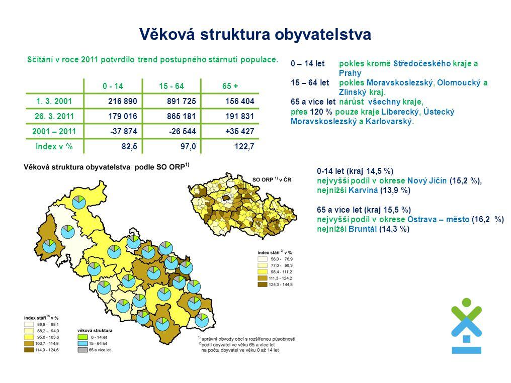 Věková struktura obyvatelstva Sčítání v roce 2011 potvrdilo trend postupného stárnutí populace. 0 – 14 letpokles kromě Středočeského kraje a Prahy 15