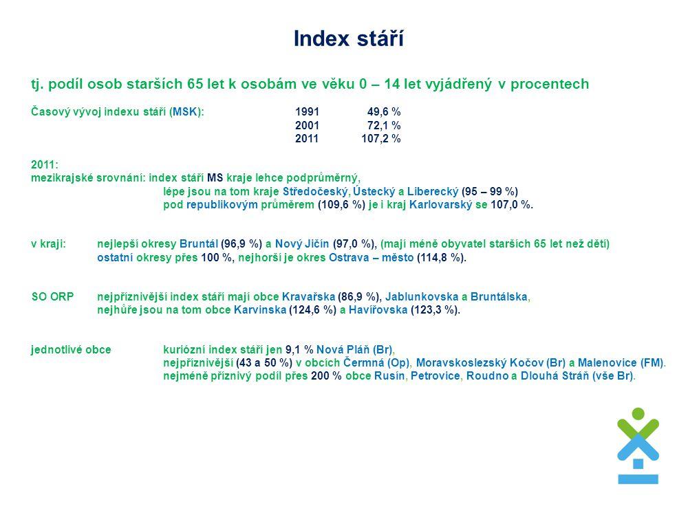 Rodinný stav MužiŽeny Podíly jednotlivých stavů (MS kraj) zjištěné sčítáním 2011 (kategorie nezjištěno nezohledněna): svobodní45,2 %+2,2 b.svobodné35,4 %+1,7 b.