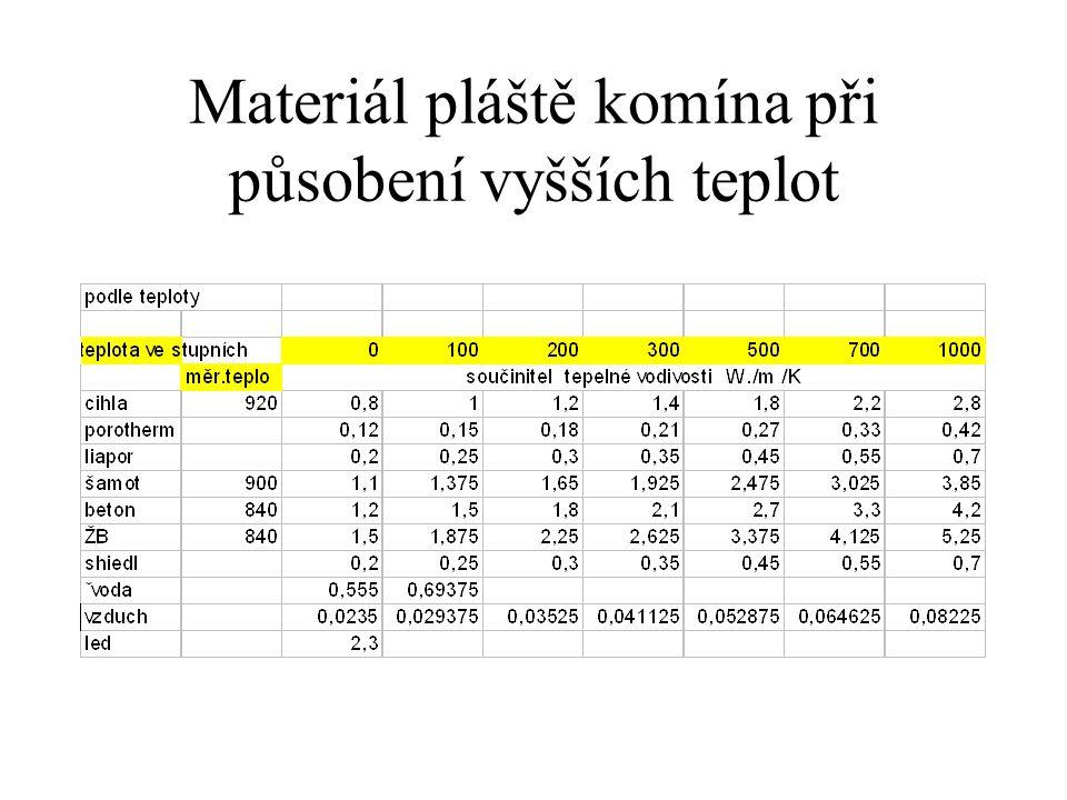 Tradičně prováděný komín má stěnu tl 0,15m a rozměr 0,15*0,15m Komíny procházejí v budovách prostředím, které je velmi různorodé a podle toho také se mění povrchové teploty na pláštích komínů.