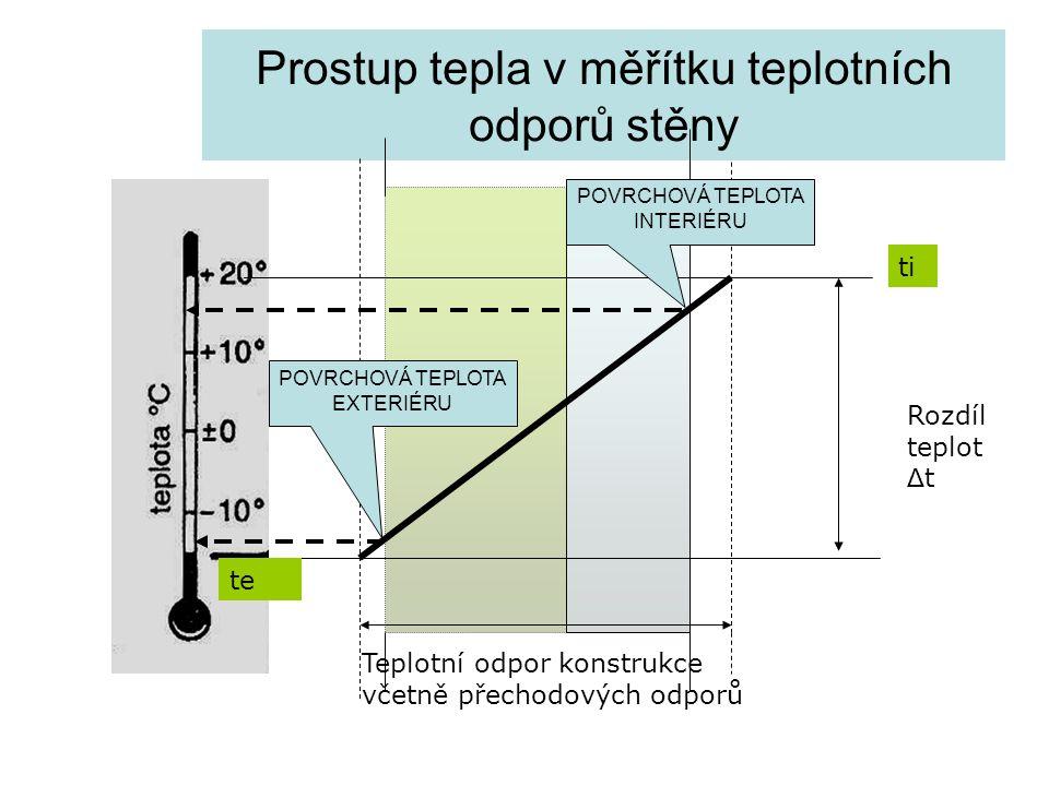Prostup tepla v měřítku teplotních odporů stěny Rozdíl teplot Δ t Teplotní odpor konstrukce včetně přechodových odporů ti te POVRCHOVÁ TEPLOTA INTERIÉ