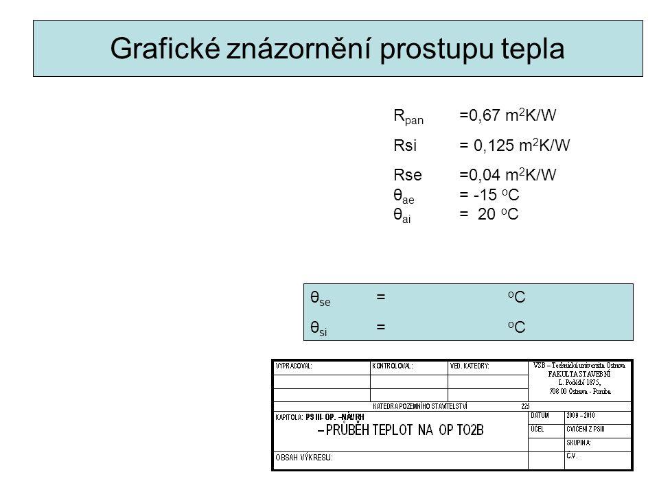 Grafické znázornění prostupu tepla R pan =0,67 m 2 K/W Rsi = 0,125 m 2 K/W Rse=0,04 m 2 K/W θ ae = -15 o C θ ai = 20 o C θ se = o C θ si = o C