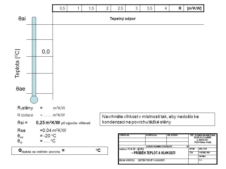 R T stěny = m 2 K/W R izolace = ……..m 2 K/W Rsi = 0,25 m 2 K/W při výpočtu vlhkosti Rse=0,04 m 2 K/W θ ae = -20 o C θ ai = …. o C Θ teplota na vnitřní