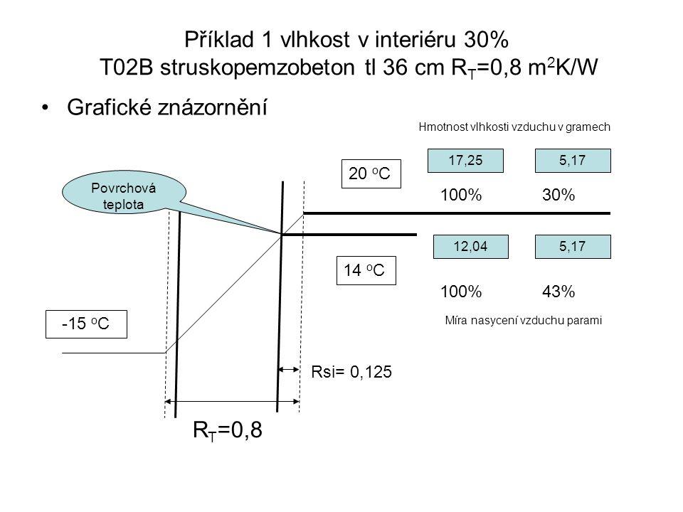 Příklad 1 vlhkost v interiéru 30% T02B struskopemzobeton tl 36 cm R T =0,8 m 2 K/W Grafické znázornění R T =0,8 20 o C -15 o C 14 o C Rsi= 0,125 100%