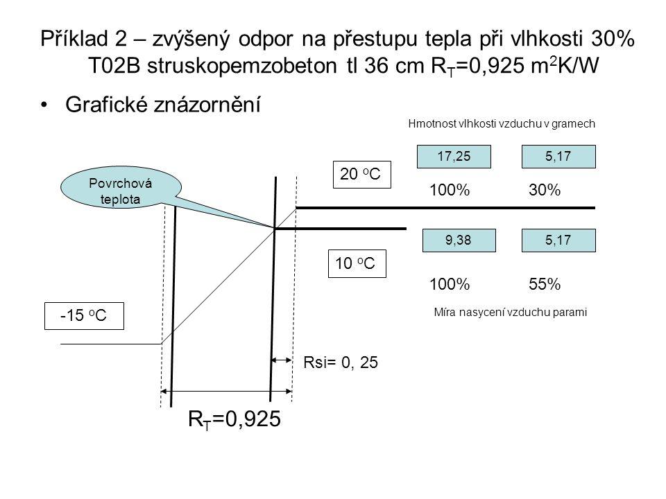 Příklad 2 – zvýšený odpor na přestupu tepla při vlhkosti 30% T02B struskopemzobeton tl 36 cm R T =0,925 m 2 K/W Grafické znázornění R T =0,925 20 o C