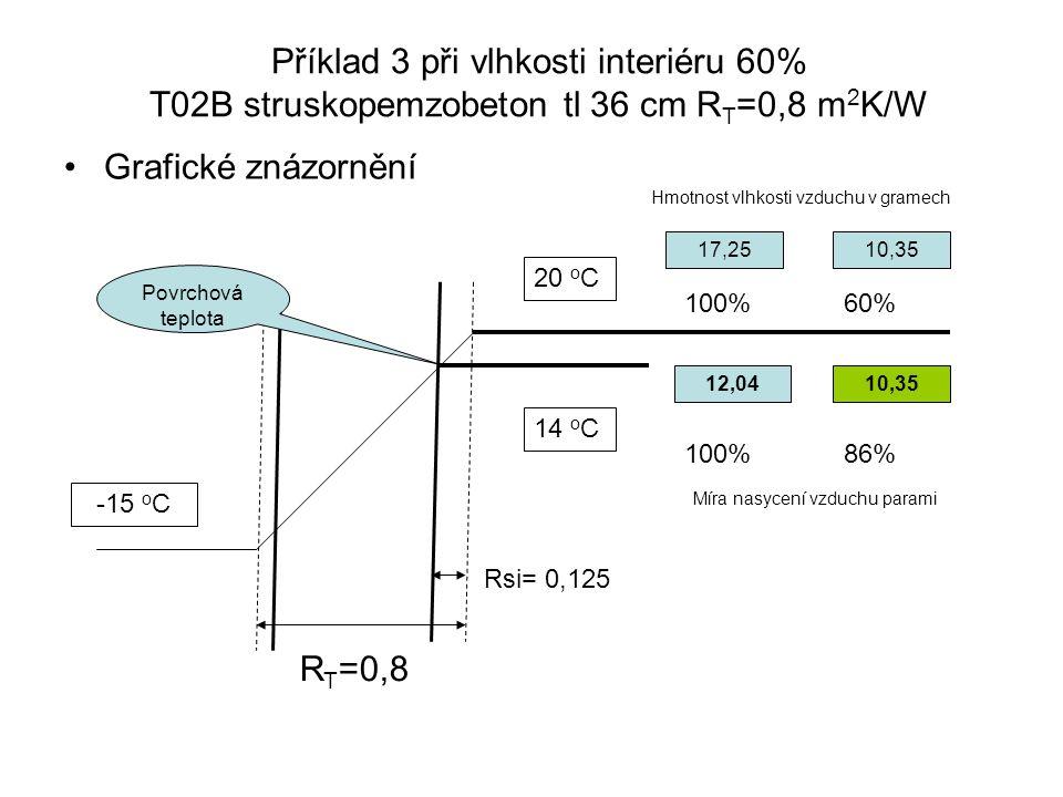 Příklad 3 při vlhkosti interiéru 60% T02B struskopemzobeton tl 36 cm R T =0,8 m 2 K/W Grafické znázornění R T =0,8 20 o C -15 o C 14 o C Rsi= 0,125 10