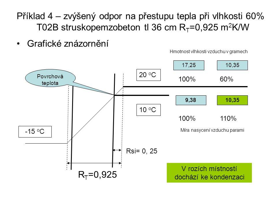 Příklad 4 – zvýšený odpor na přestupu tepla při vlhkosti 60% T02B struskopemzobeton tl 36 cm R T =0,925 m 2 K/W Grafické znázornění R T =0,925 20 o C