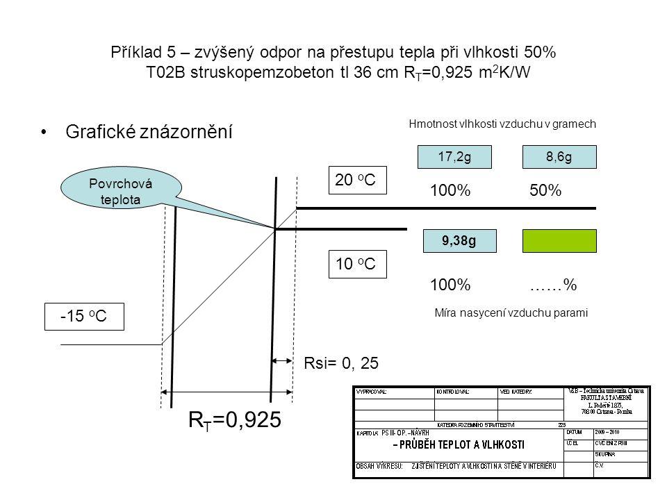 Příklad 5 – zvýšený odpor na přestupu tepla při vlhkosti 50% T02B struskopemzobeton tl 36 cm R T =0,925 m 2 K/W Grafické znázornění R T =0,925 20 o C