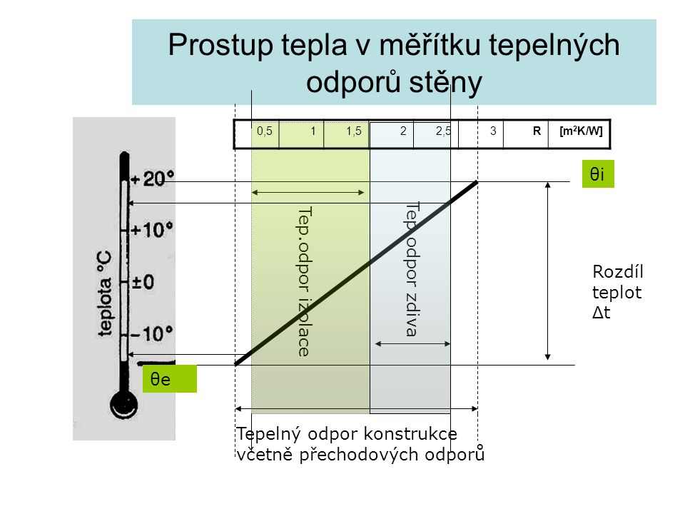Prostup tepla v měřítku tepelných odporů stěny Rozdíl teplot Δ t Tepelný odpor konstrukce včetně přechodových odporů Tep.odpor zdiva Tep.odpor izolace