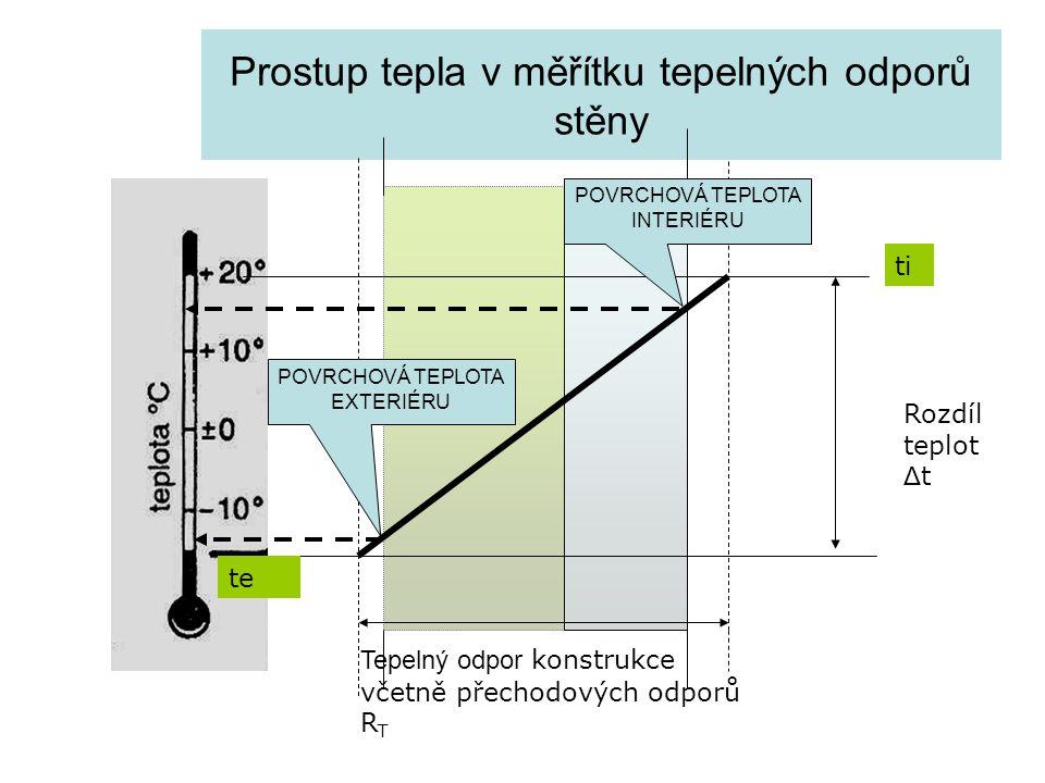 Prostup tepla v měřítku tepelných odporů stěny Rozdíl teplot Δ t Tepelný odpor konstrukce včetně přechodových odporů R T ti te POVRCHOVÁ TEPLOTA INTER