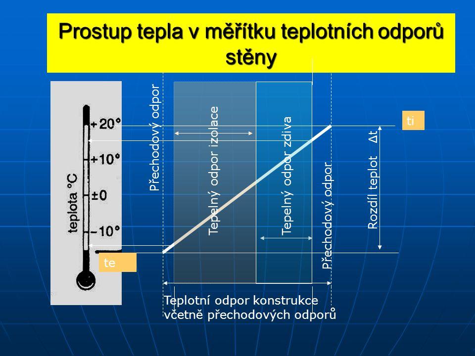 Prostup tepla v měřítku teplotních odporů stěny Teplotní odpor konstrukce včetně přechodových odporů ti te Přechodový odpor Tepelný odpor izolace Rozdíl teplot Δ t Tepelný odpor zdiva