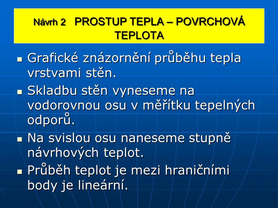Návrh 2 PROSTUP TEPLA – POVRCHOVÁ TEPLOTA Grafické znázornění průběhu tepla vrstvami stěn.