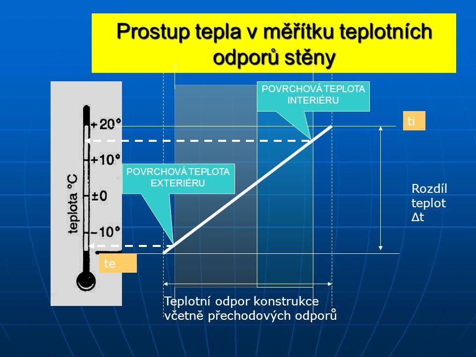 Prostup tepla v měřítku teplotních odporů stěny Rozdíl teplot Δ t Teplotní odpor konstrukce včetně přechodových odporů ti te POVRCHOVÁ TEPLOTA INTERIÉRU POVRCHOVÁ TEPLOTA EXTERIÉRU