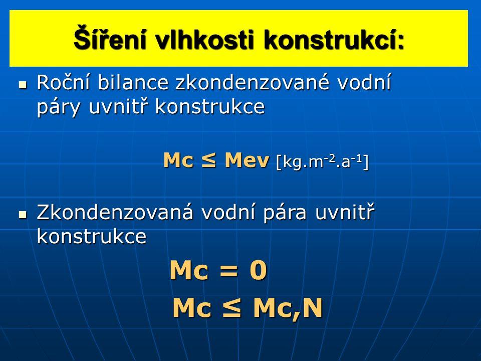 Šíření vlhkosti konstrukcí: Roční bilance zkondenzované vodní páry uvnitř konstrukce Roční bilance zkondenzované vodní páry uvnitř konstrukce Mc ≤ Mev [kg.m -2.a -1 ] Zkondenzovaná vodní pára uvnitř konstrukce Zkondenzovaná vodní pára uvnitř konstrukce Mc = 0 Mc = 0 Mc ≤ Mc,N Mc ≤ Mc,N