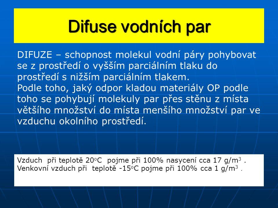 DIFUZE – schopnost molekul vodní páry pohybovat se z prostředí o vyšším parciálním tlaku do prostředí s nižším parciálním tlakem. Podle toho, jaký odp