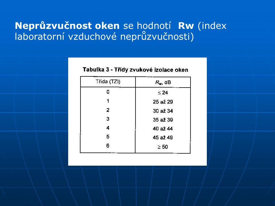 Neprůzvučnost oken se hodnotí Rw (index laboratorní vzduchové neprůzvučnosti)