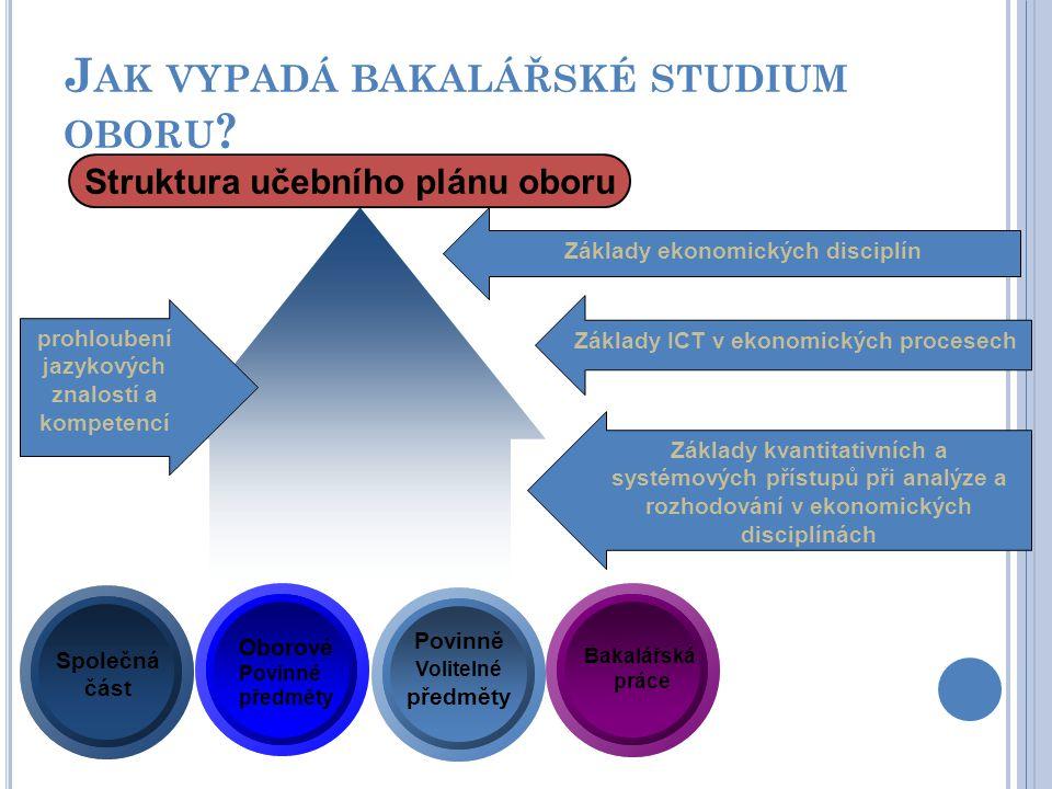 J AK VYPADÁ BAKALÁŘSKÉ STUDIUM OBORU ? Struktura učebního plánu oboru Společná část Povinně Volitelné předměty Oborové Povinné předměty Bakalářská prá