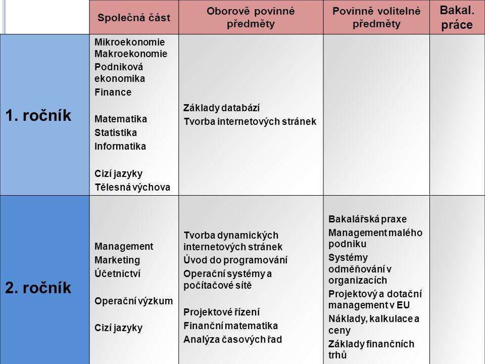 Společná část Oborově povinné předměty Povinně volitelné předměty Bakal. práce 1. ročník Mikroekonomie Makroekonomie Podniková ekonomika Finance Matem