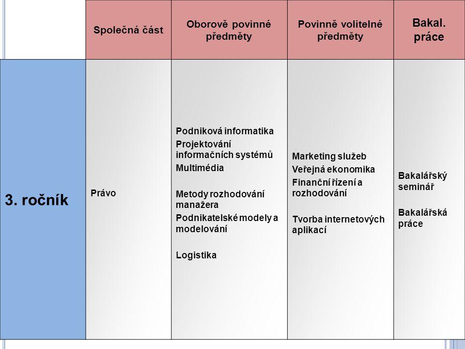 Společná část Oborově povinné předměty Povinně volitelné předměty Bakal. práce 3. ročník Právo Podniková informatika Projektování informačních systémů