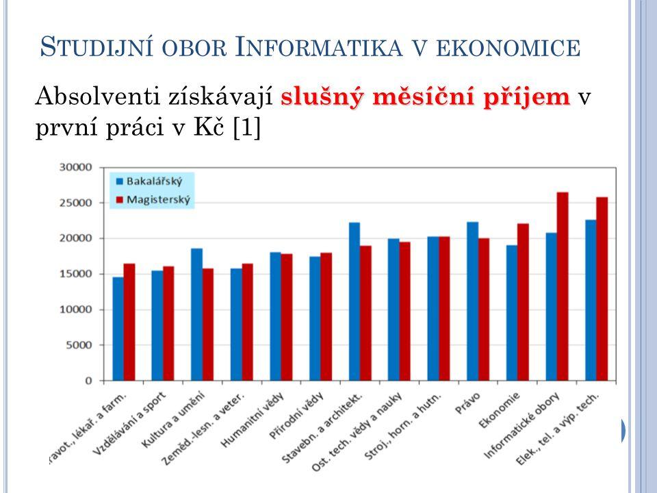 S TUDIJNÍ OBOR I NFORMATIKA V EKONOMICE slušný měsíční příjem Absolventi získávají slušný měsíční příjem v první práci v Kč [1]