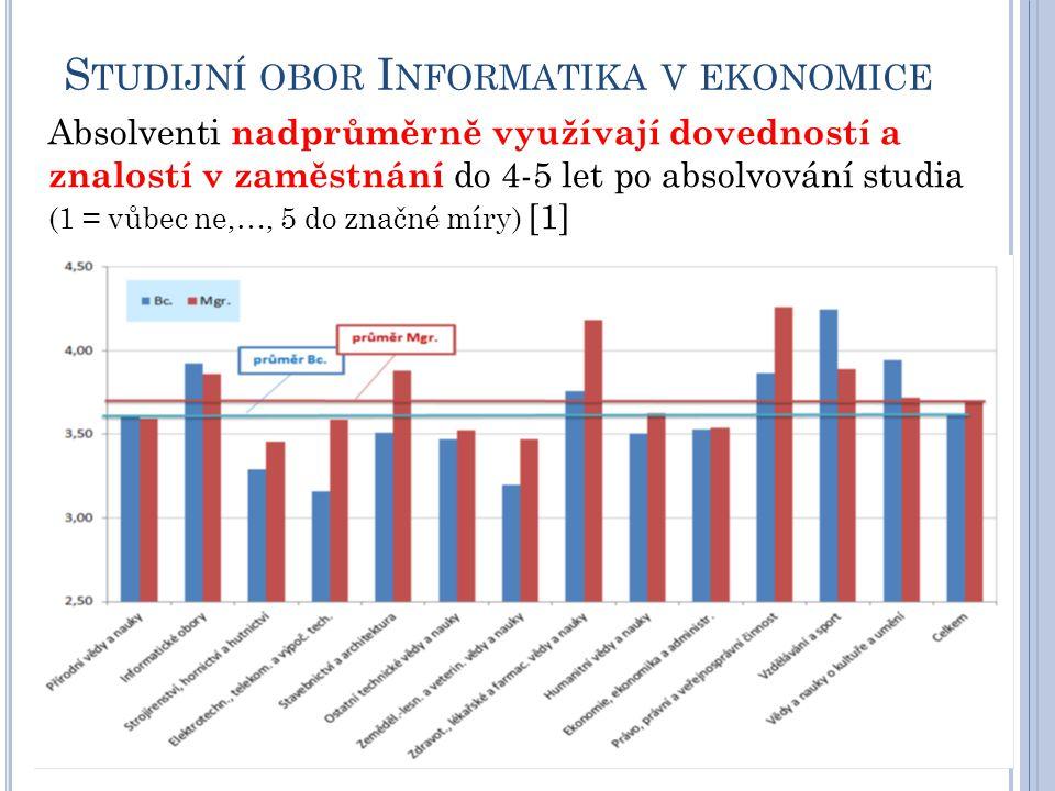 S TUDIJNÍ OBOR I NFORMATIKA V EKONOMICE Absolventi nadprůměrně využívají dovedností a znalostí v zaměstnání do 4-5 let po absolvování studia (1 = vůbe