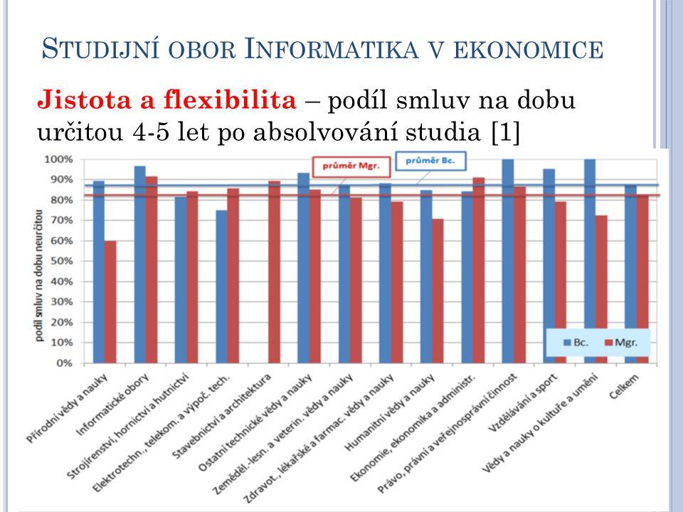 S TUDIJNÍ OBOR I NFORMATIKA V EKONOMICE Jistota a flexibilita – podíl smluv na dobu určitou 4-5 let po absolvování studia [1]